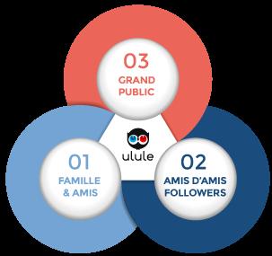 campagne de crowdfunding financement participatif ulule